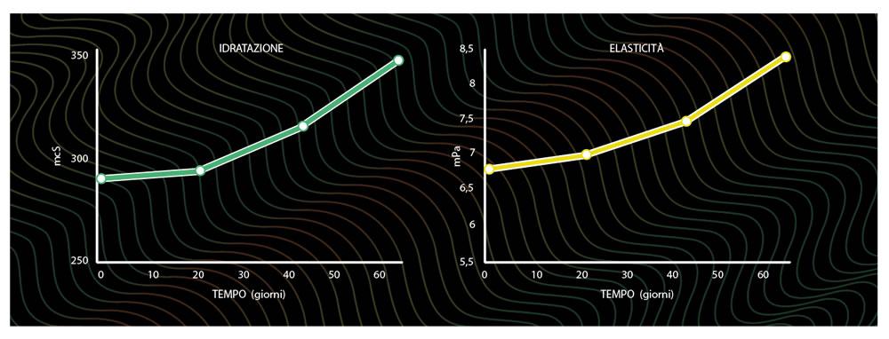 Grafici di Idratazione ed Elasticità Filler